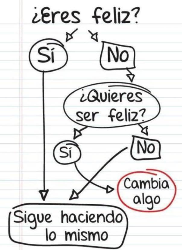 Extraído de http://pensamientosgraduacion.blogspot.com.es